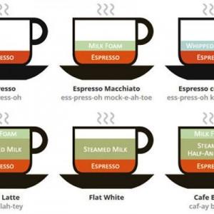 【もう迷わない】コーヒーの違いを一覧にした画像がめっちゃわかりやすい!