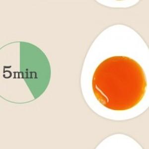 【ゆでタマゴの早見表】好みの固さで作るならタイミングはコレ(画像)