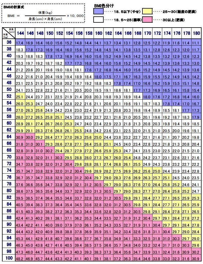 理想 の 体重 チェック 表 理想 の 体重 チェック 表 ...