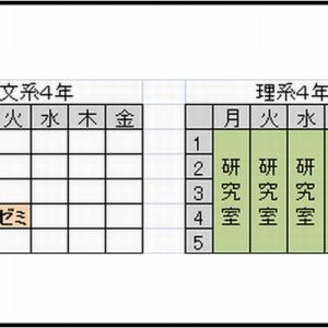 【こんなに違うのか】「文系」と「理系」の違いはこうですよ(10選)