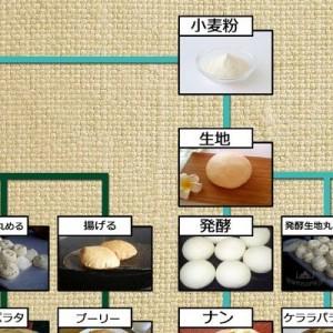 もうこれで悩まない!ナン・チャパティなどの「インドのパンの違い」が一目でわかる図(画像)